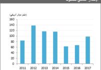 إس آند بي جلوبال تعرض مصاعب تواجه سوق الصكوك العالمية في العام الجديد