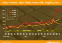 إقبال كبير من المتسوقين الرقميين في الخليج على الذهب عالي النقاوة