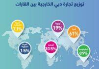 1.3 تريليون درهم  تجارة دبي الخارجية غير النفطية والصين أكبر الشركاء الدوليين